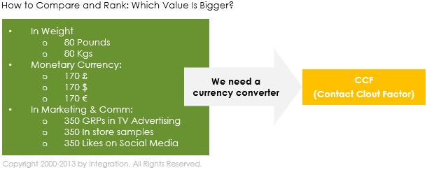 Illustration How to Compare and Rank: Which Value Is Bigger ? The contact clout factor (CCF)