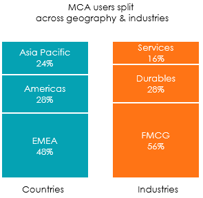 Illustration MCA usersrs split across geography and industries