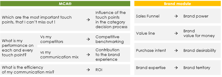 Illustration of the 2 modules of the Touch Point Model with MCA inside by ROI Marketing