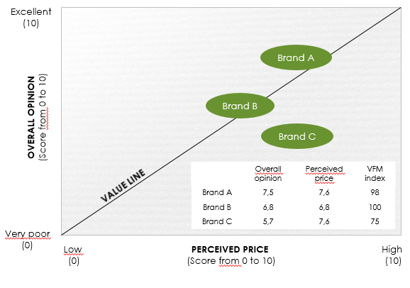 Illustration of the value line of the brand module of the Touch Point Model with MCA inside by ROI marketing