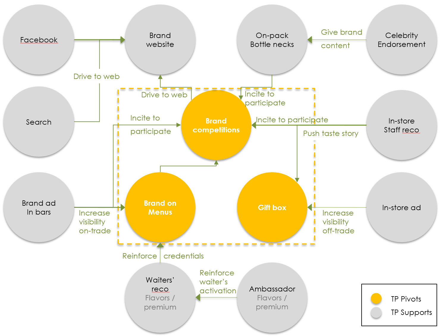 Illustration of what an integrated communications plan is by ROI marketing