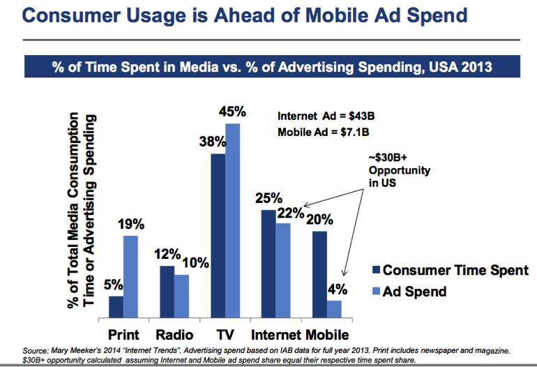 Illustration customer usahe ahead mobile ad spend ROI marketing